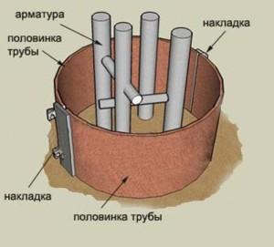 Опалубка под столбчатый фундамент-бетонные столбики