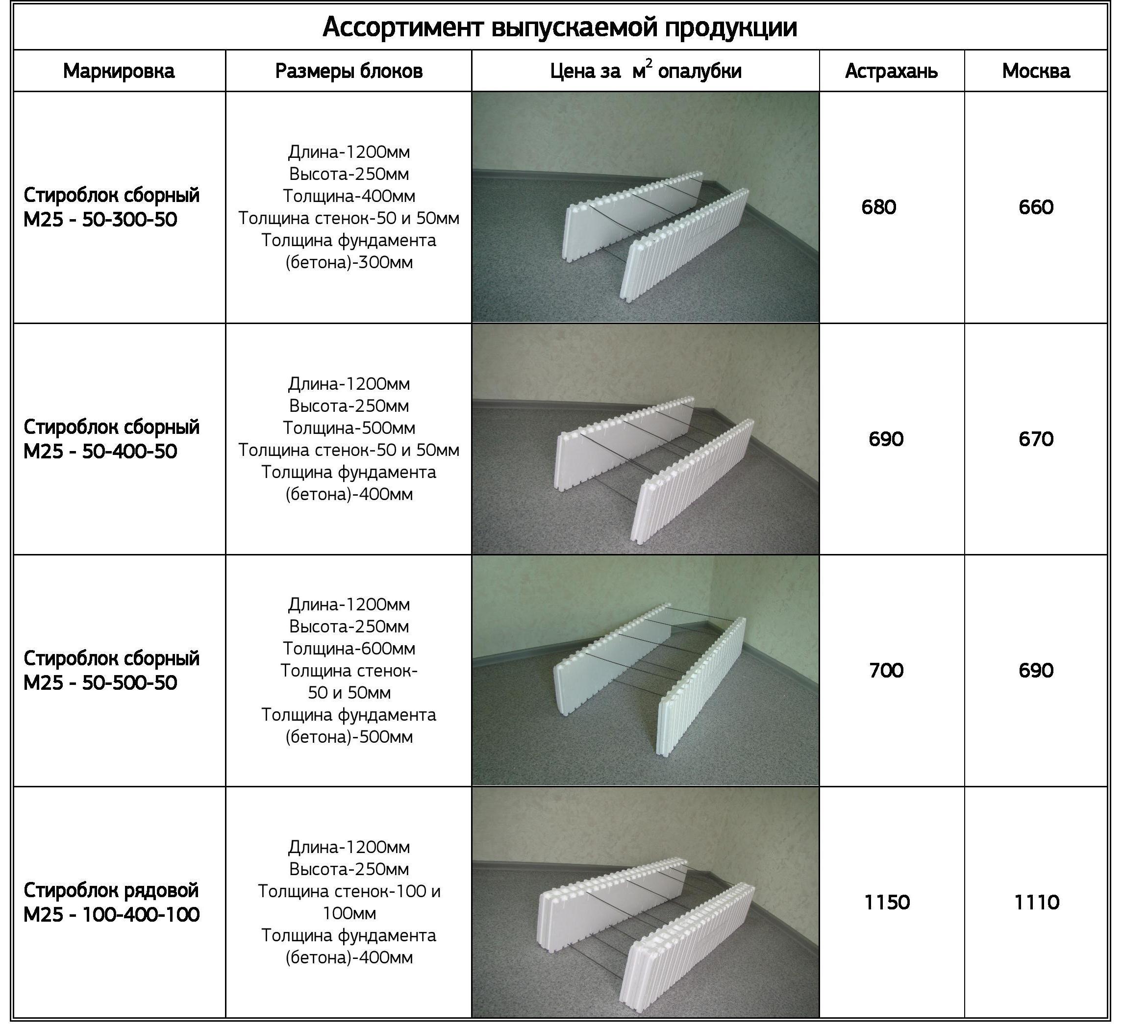 Стоимость стироблока - несъемная опалубка из пенополистирола