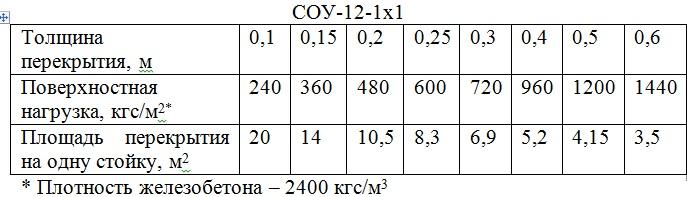 Характеристики объемной стойки СОУ1250