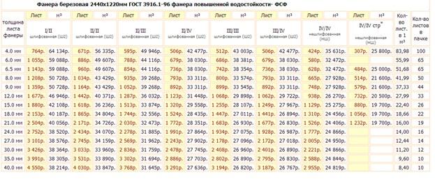 Цены на фанеру ФБ для опалубки фундамента от компании «Омега Строй»