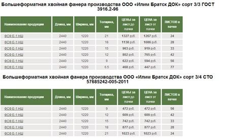 Цены на фанеру для опалубки фундамента от Компания «ТД Ресурс»