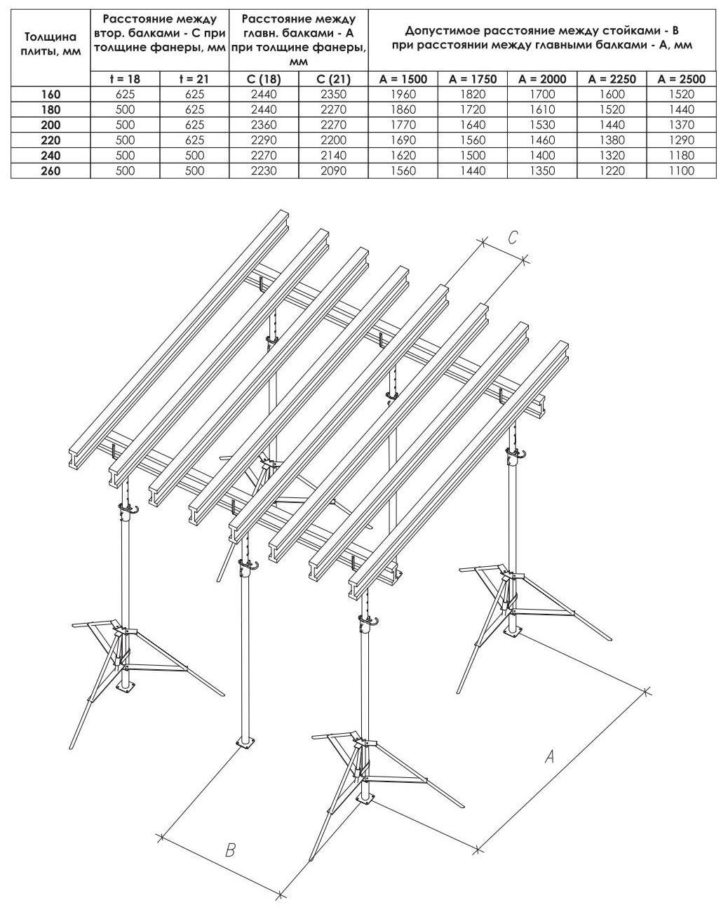 Схема расстановки телескопических стоек и раскладки деревянных балок опалубки перекрытий